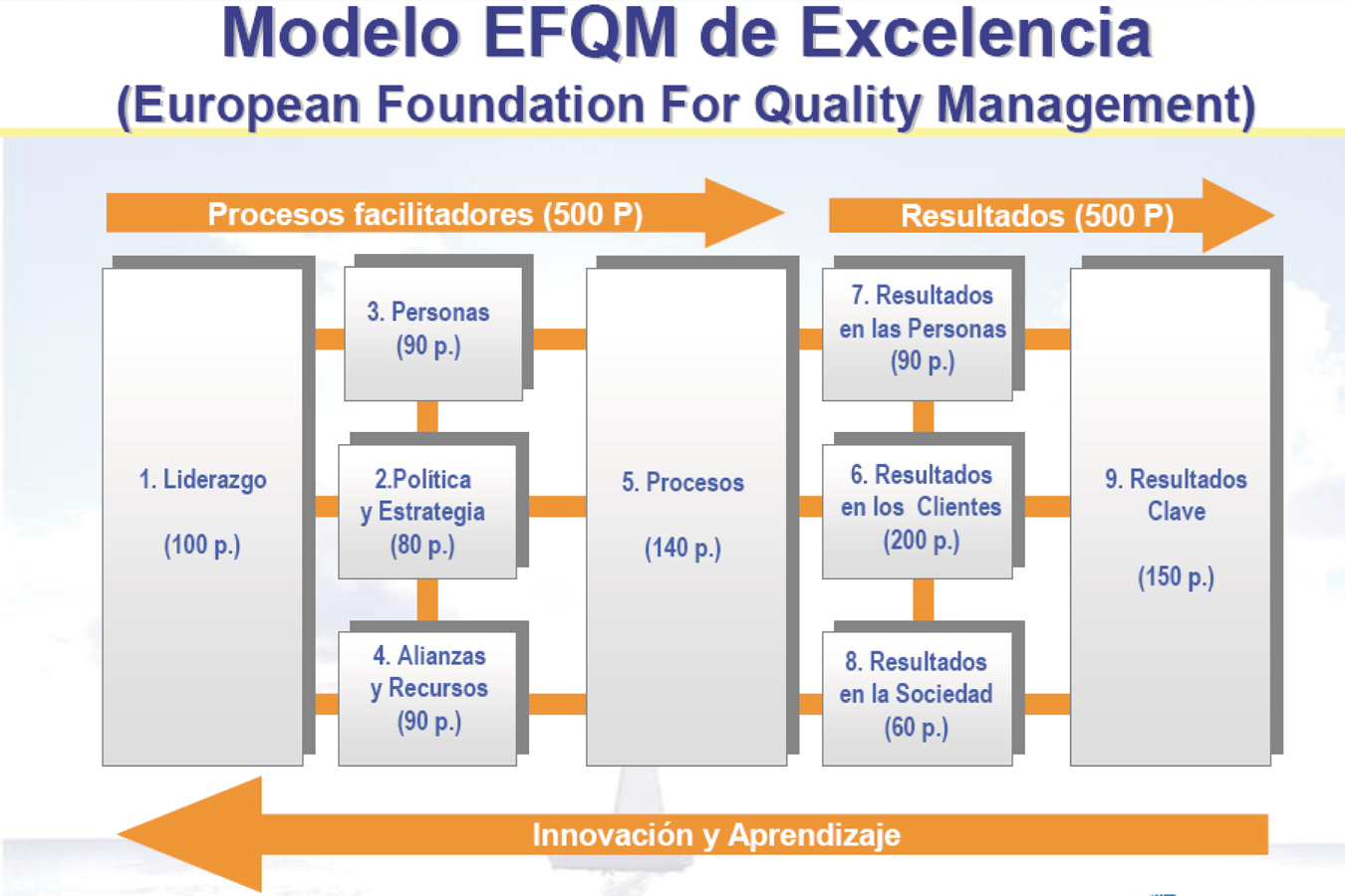 efqm excellence model 2010 The efqm excellence award is a transnational quality award that recognises european businesses with excellent and sustainable results across all areas of the efqm excellence model.